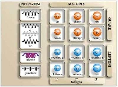 Le-Particelle-Elementari.semplici-01