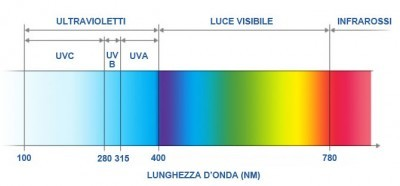 05-A-SCHEDA-2-FOTO-Ultravioletti-uv-spectrum_ita-400x186