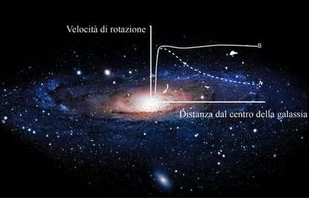 Il mistero della materia oscura
